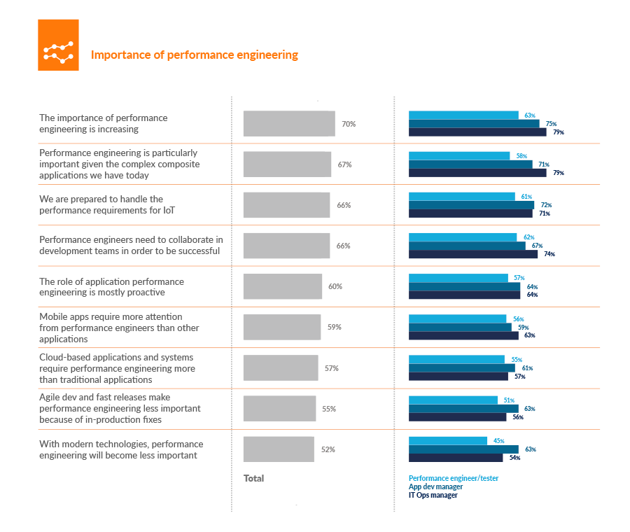 Importance of performance engineering