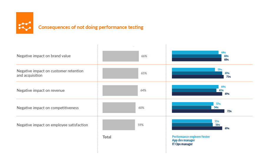 Performance testing consequences