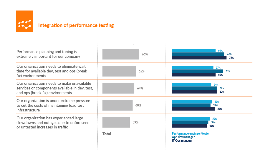 Integration of performance testing