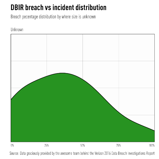 2016-verizon-data-breach-report-fig-2-1.png