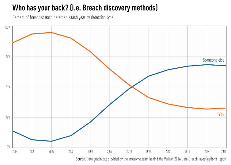 2016-verizon-data-breach-report-fig-7-1.png
