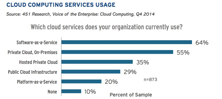 Cloud computing services usage
