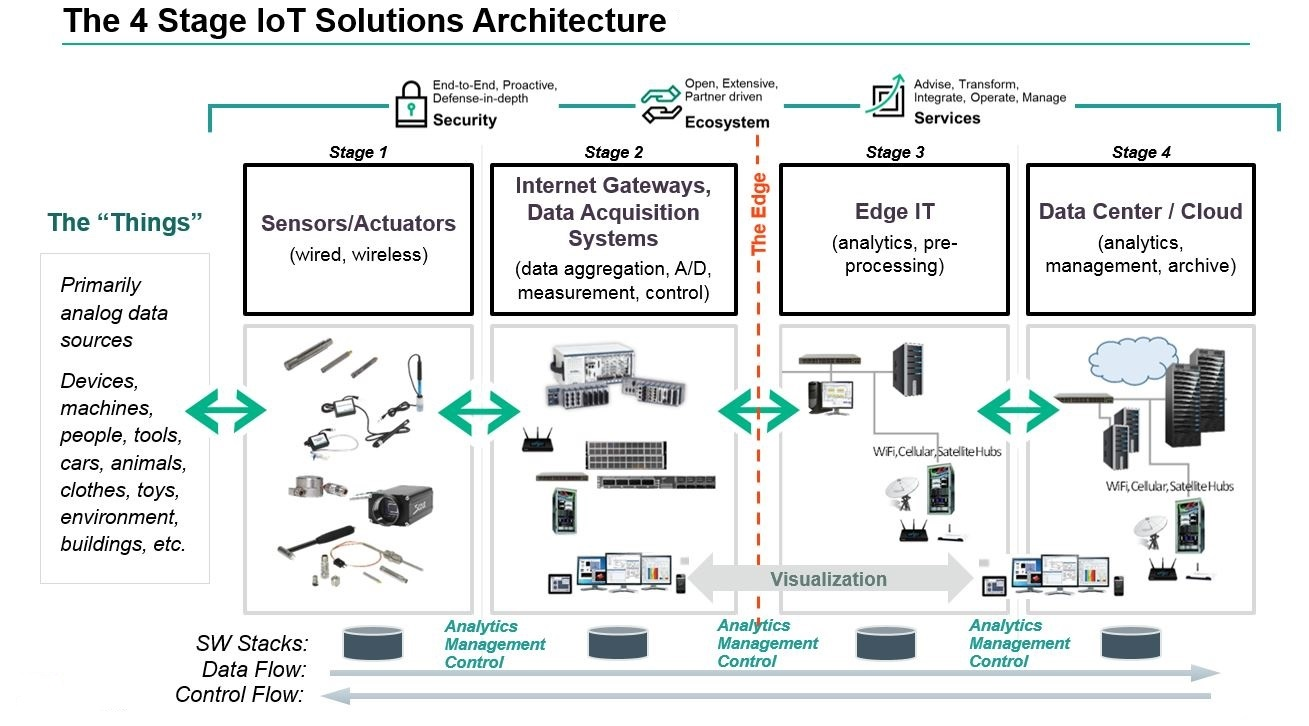 The Four Stage Architecture Of An IoT System