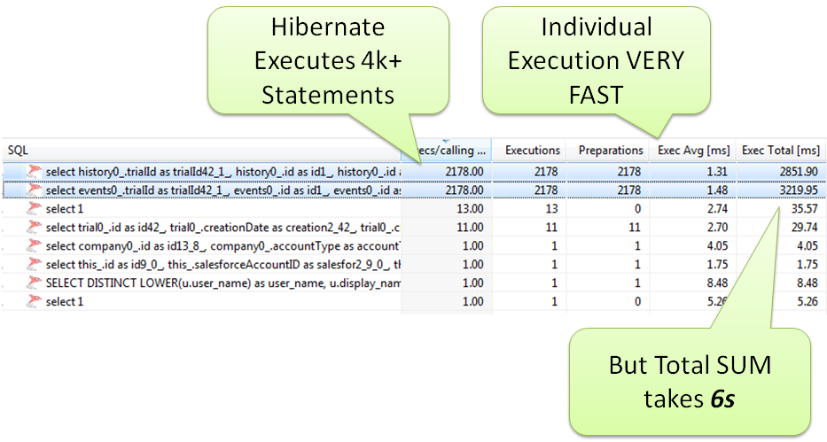 Look at the actual executed SQL Statements that O/R Mappers such as Hibernate execute before checking in code.