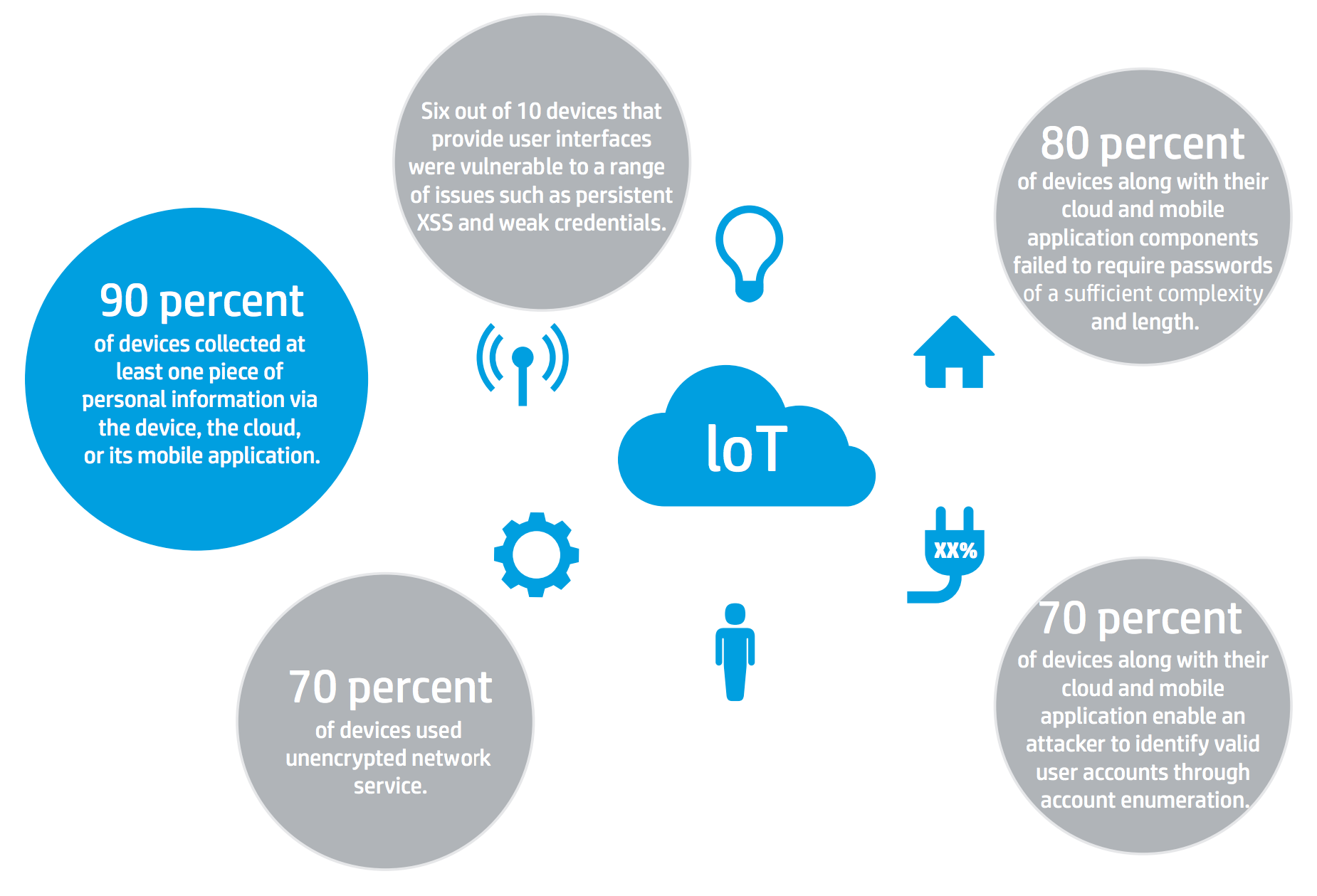 HP IoT security study found vulnerabilities