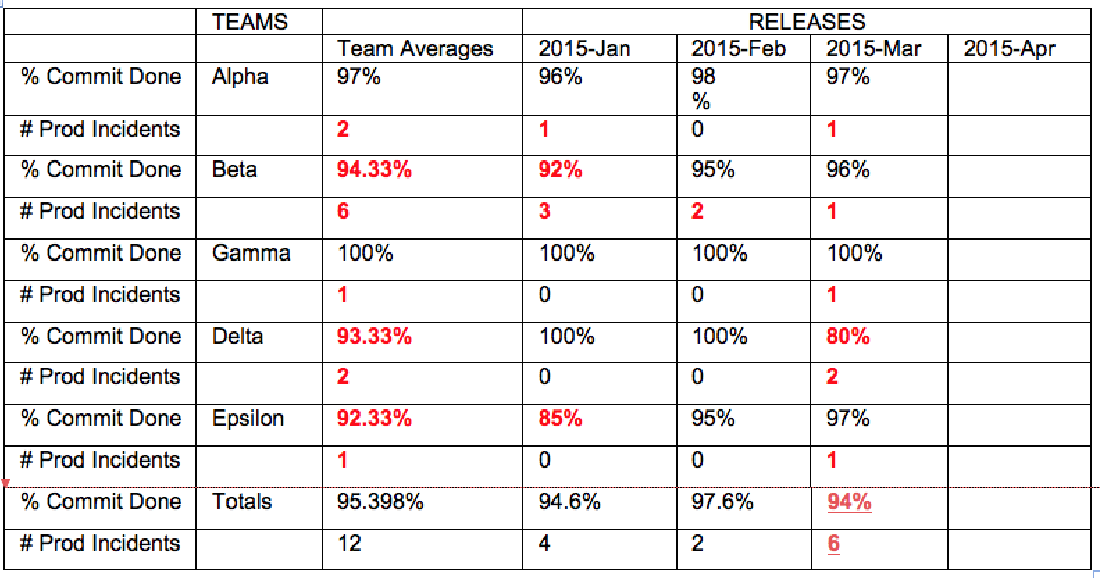 Table shows how production incident metric helps compare five teams over three completed releases