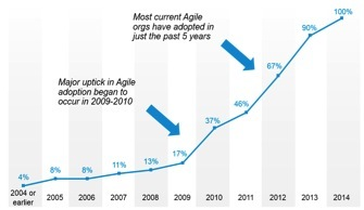 Agile adoption percentages among software developers since early 2000s.