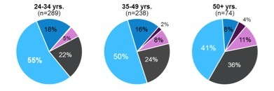 Agile adoption by age group shows slightly higher usage among 24-34 year olds.