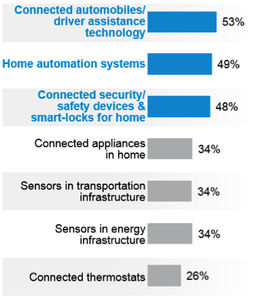 Comparison of applications to be developed for the IoT