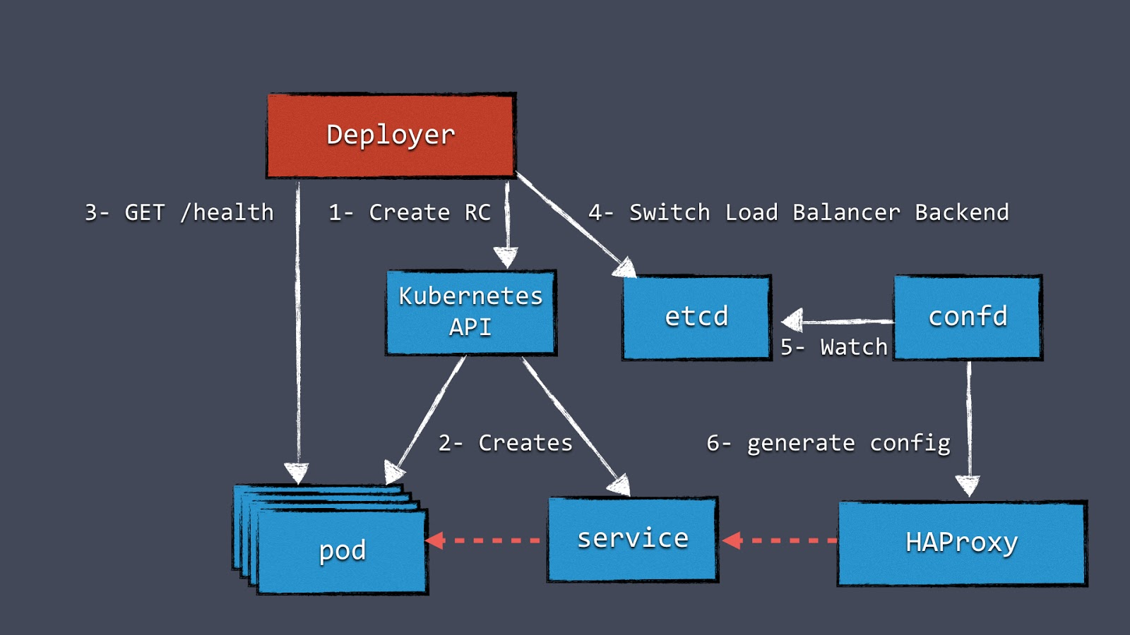One year using Kubernetes in production: Lessons learned