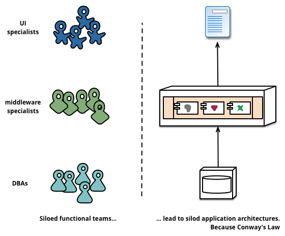 Siloed functional teams lead to siloed applications