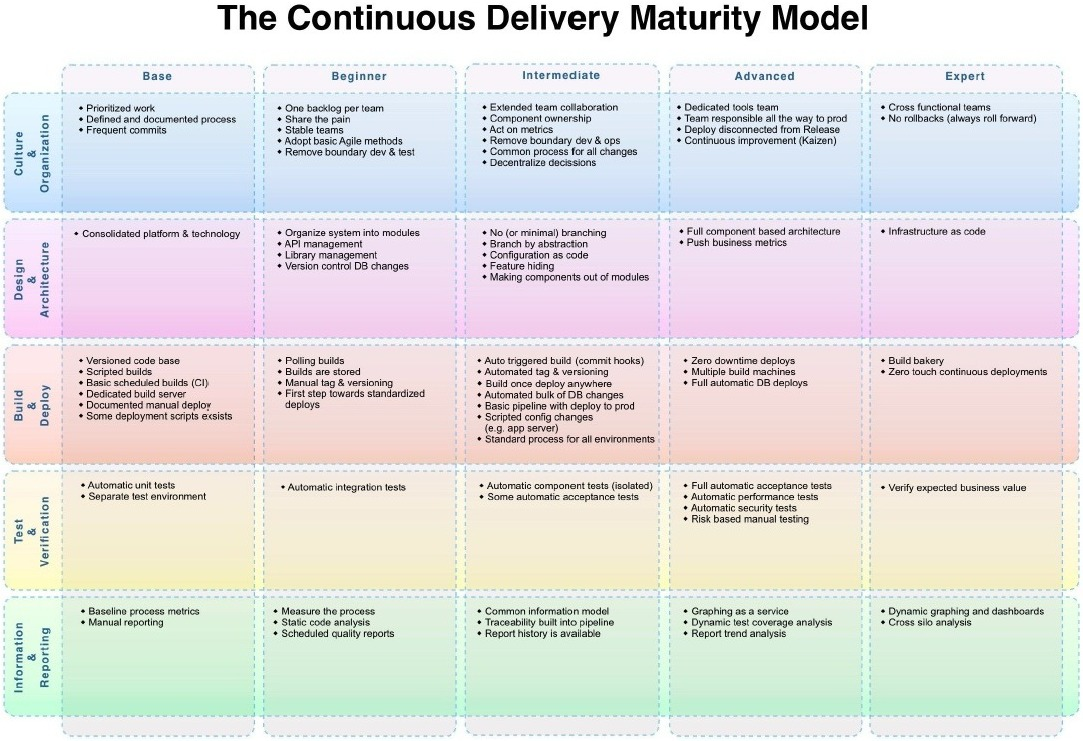4 myths about containers and continuous delivery—It doesn't