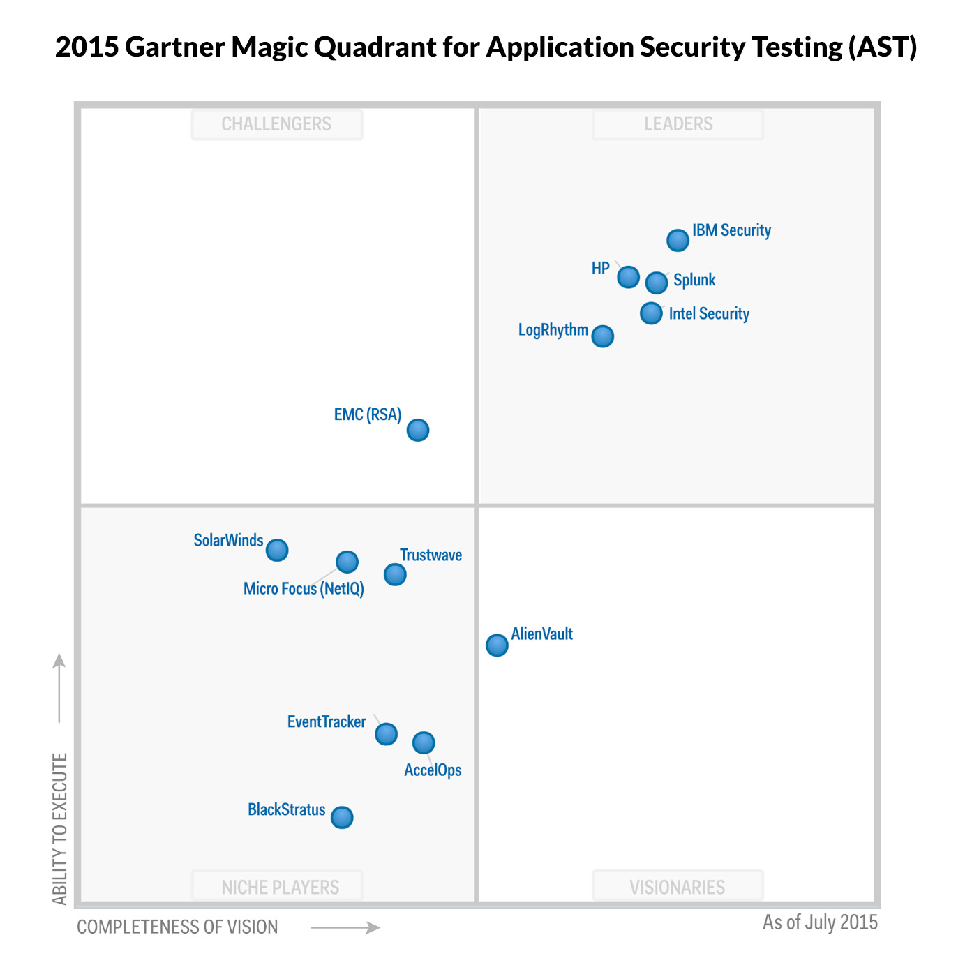 Gartner Magic Quadrant For Siem 2015 16 Top Takeaways