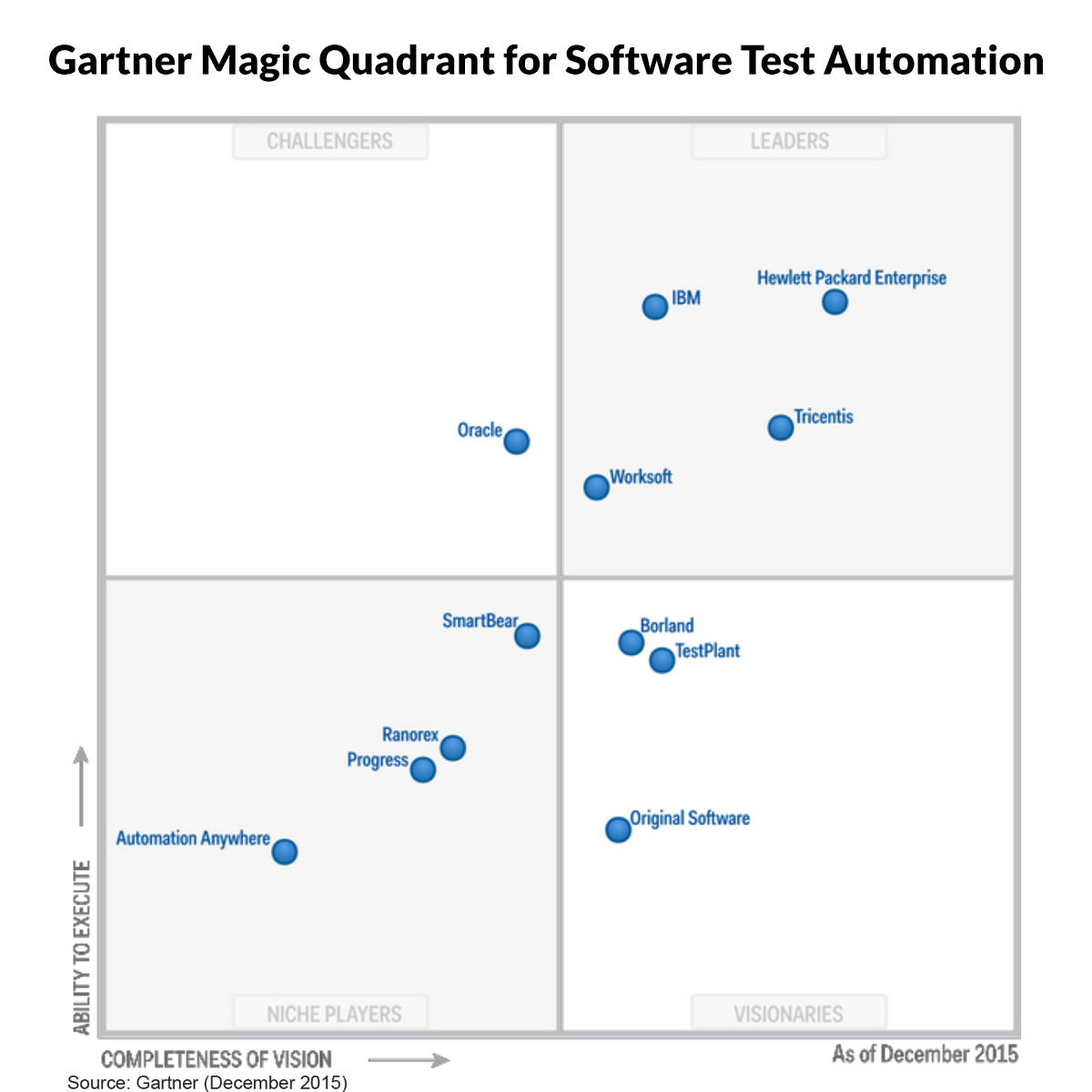 highlights from the gartner magic quadrant for software test gartner magic quadrant for software test automation 2016