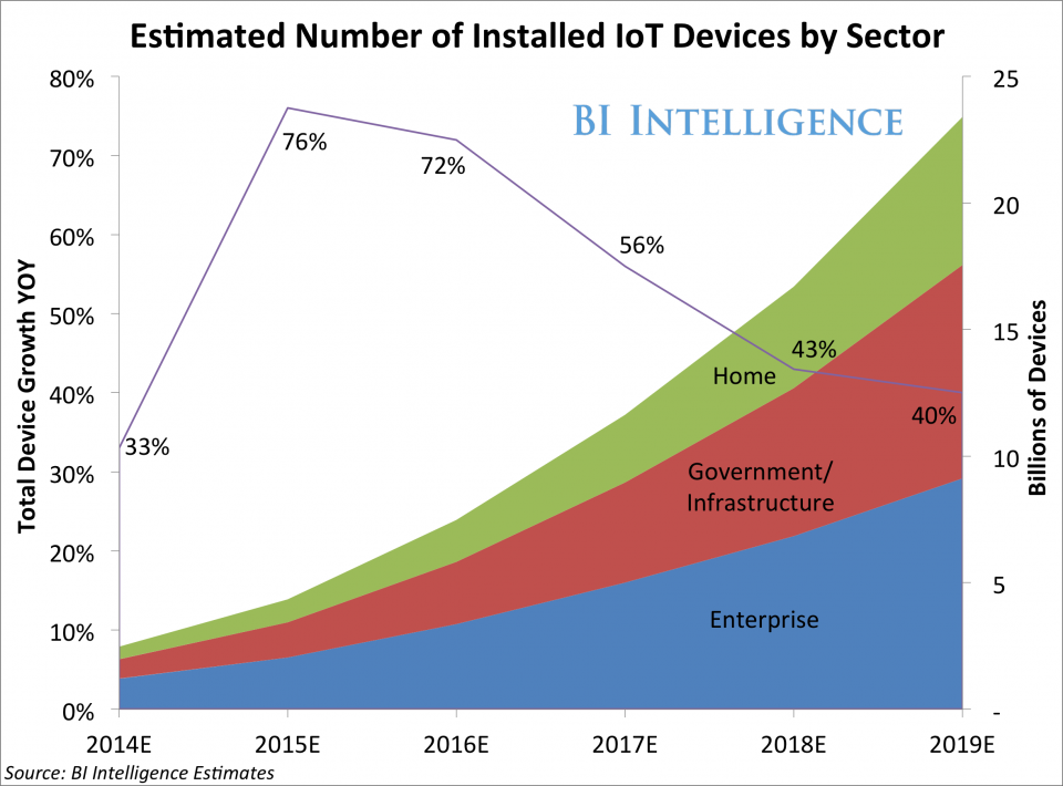 Iot trends market growth