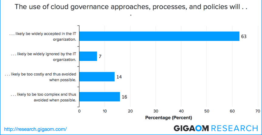 Use of cloud governance approaches, processes, and policies.
