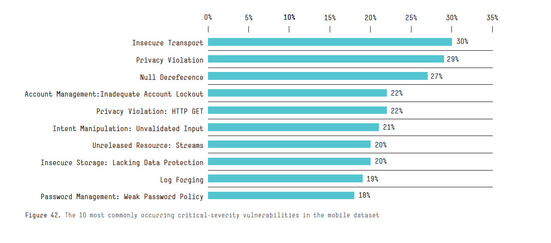State Of Application Security Most Common Software