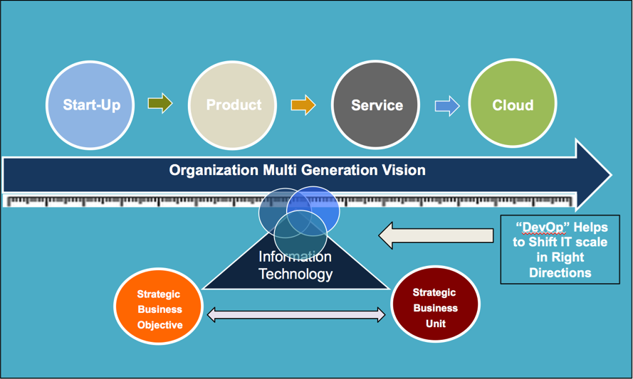 Organization multi generation graphic
