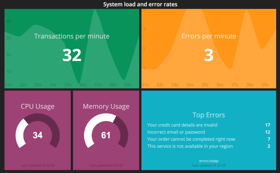 How to setup killer dashboards to monitor your app and user