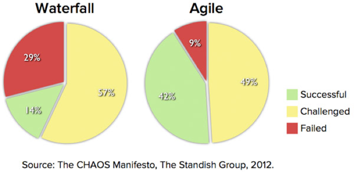 Back to waterfall when agile and devops don 39 t work well for Agile compared to waterfall