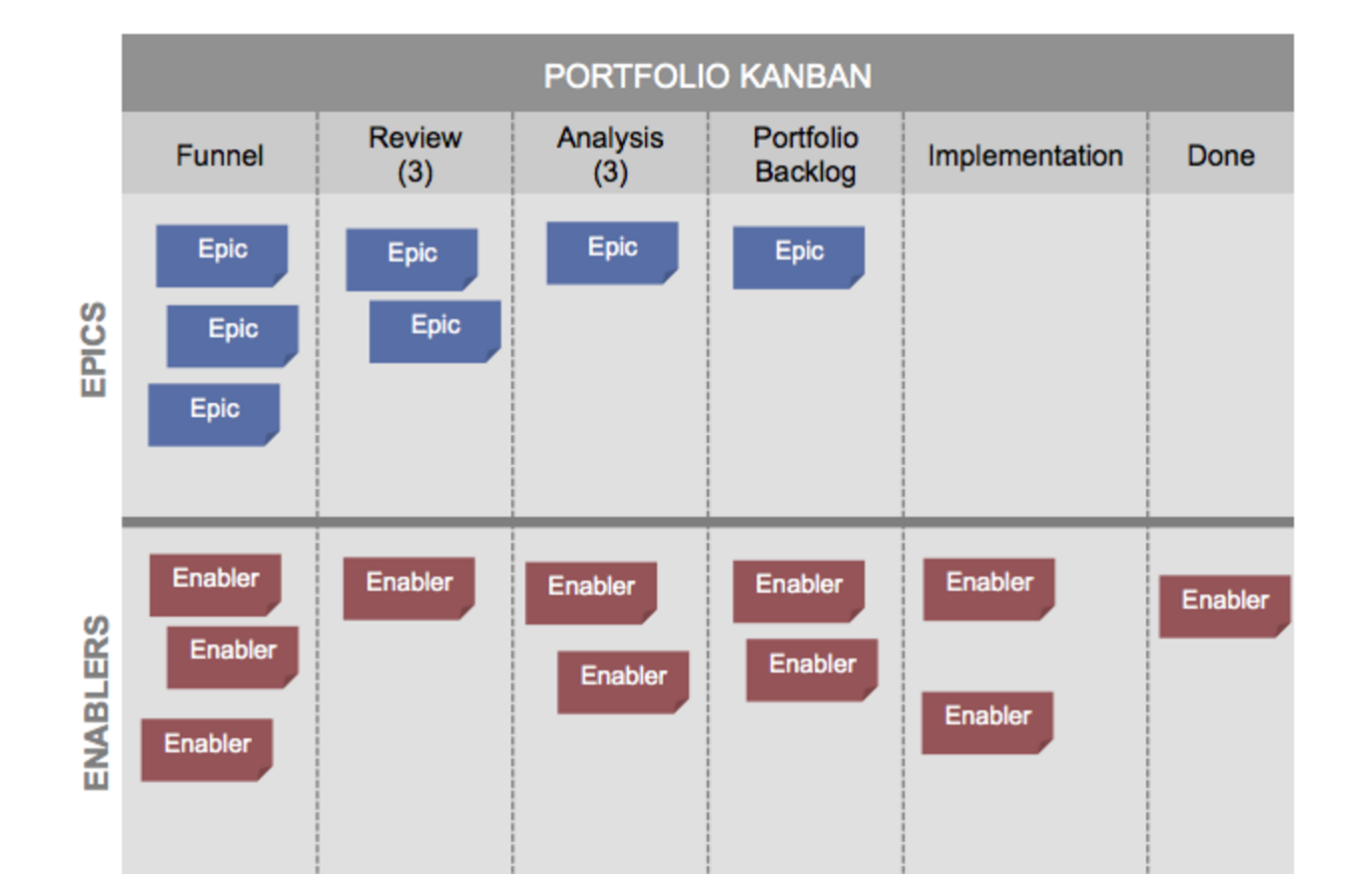 What 39 s new in safe 4 0 in plain english for Kanban waterfall