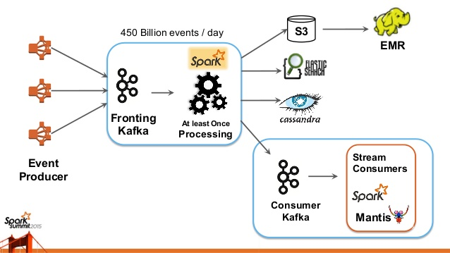 What is Apache Kafka? Why is it so popular? Should I use it?