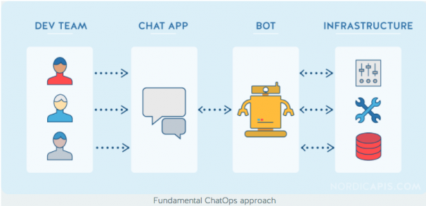 Bill Doerfeld 12+ Frameworks to Build ChatOps Bots