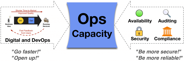 Operations is squeezed in a capacity crunch