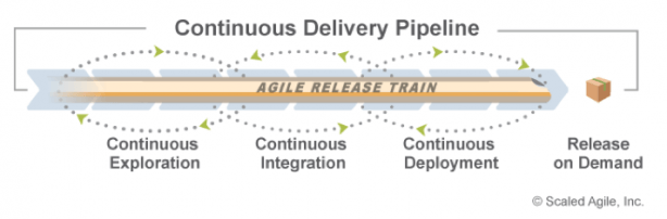 SAFe Continuous Delivery Pipeline