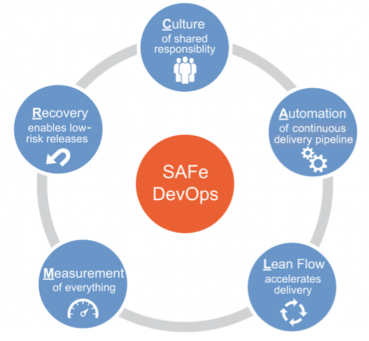 SAFe's CALMR Approach to DevOps