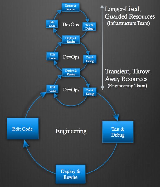 Collaborative DevOps architectural diagram