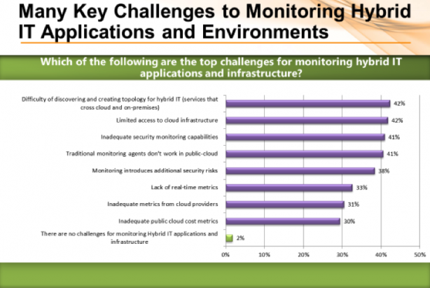 Key challenges to monitoring hybrid apps