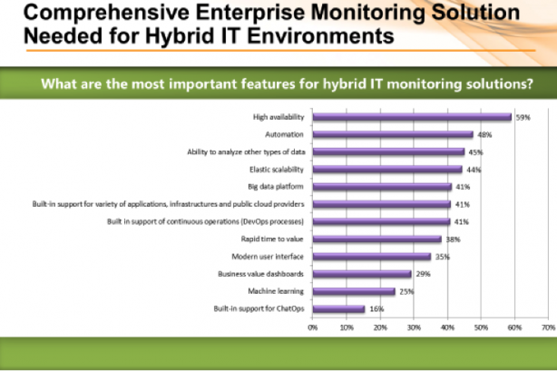 Dimension Research: Most important features for hybrid cloud IT monitoring