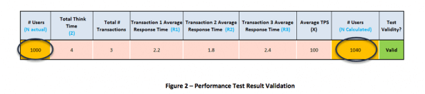 Performance test result validation