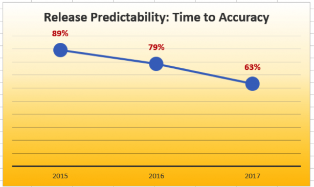 Figure 3. Release predictability time to accuracy