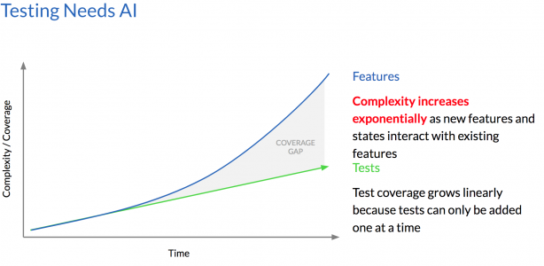 Complexity vs test automation graph