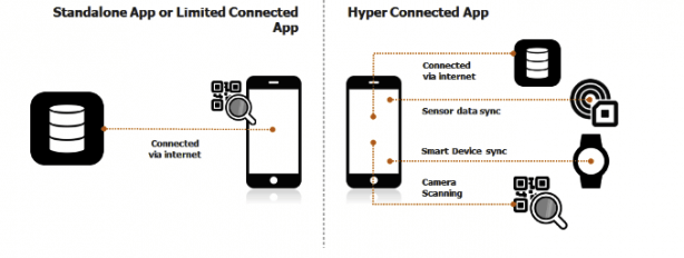 Multiple touchpoints for a hyper-connected app.