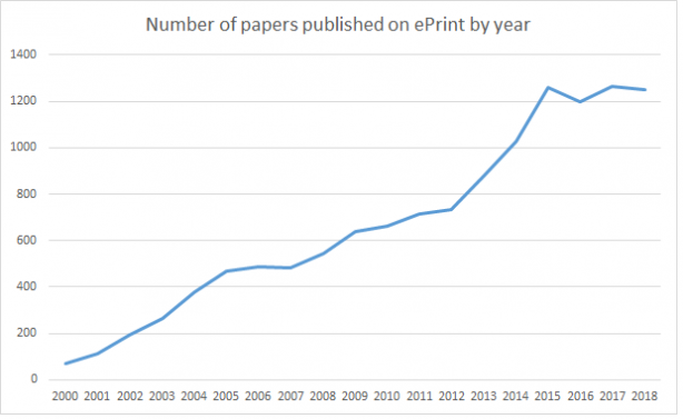 Number of papers published on ePrint by year