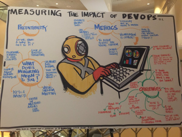 Impact of DevOps infographic