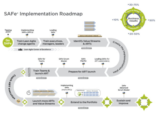 The SAFe Implementation Roadmap