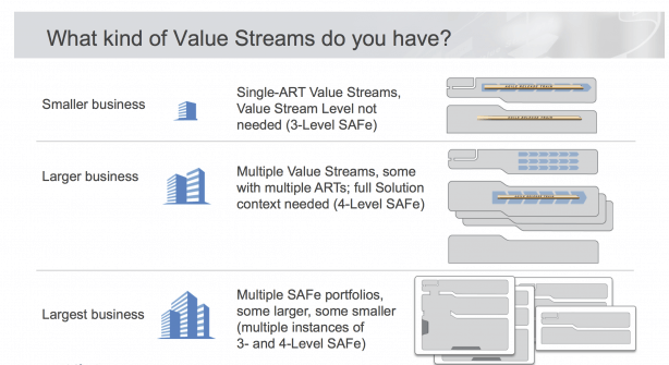 Kinds of Value Streams