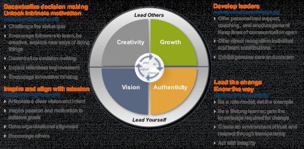 Transformation Leadership model