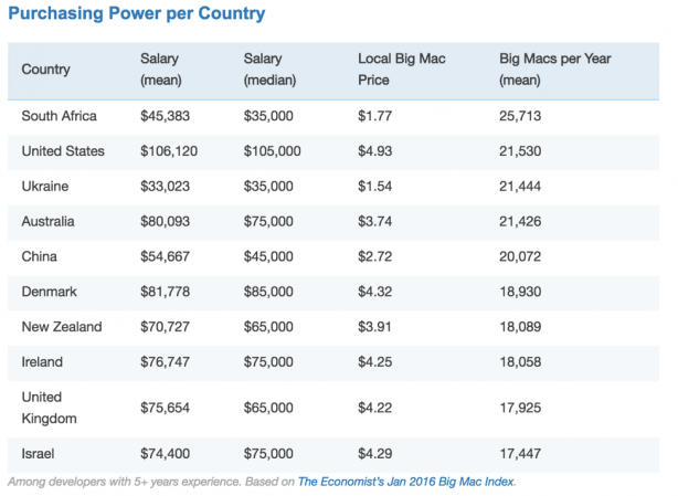 Purchasing power per country