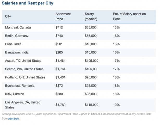 Salaries and rent per city