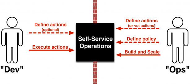 Self-Service Operations Design Pattern
