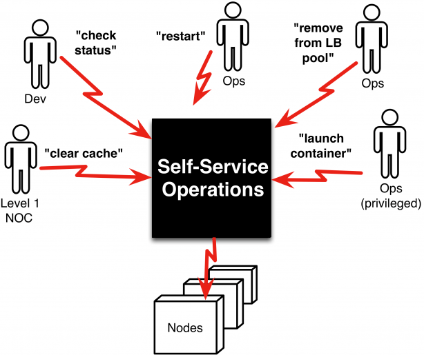 Self-Service Operations Improves Team Capacity