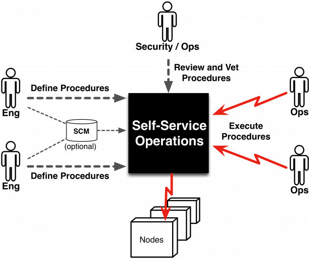 Safe, Secure, and Effective Delegation of Ops Tasks