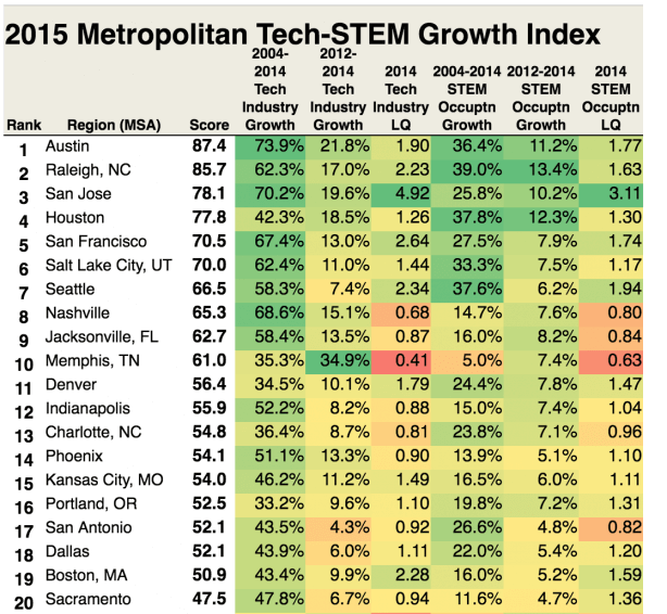 Praxis 2015 metropolitan STEM job growth index