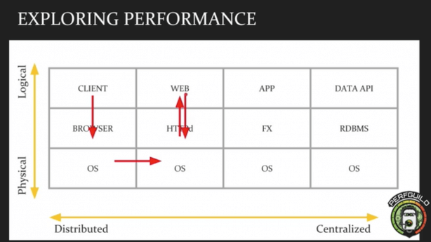 Mark Tomlinson's four layers of performance testing