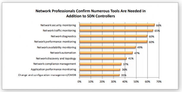 A list of tool types needed for improved SDN capability.